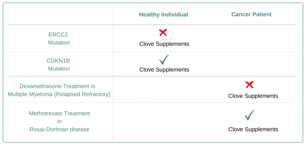 Which Cancer Types to Avoid Clove Supplement