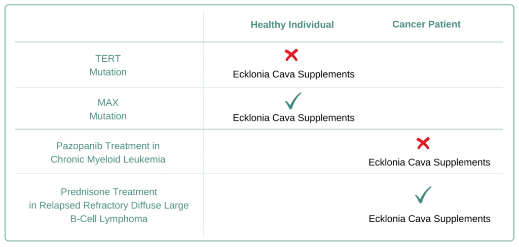 Which Cancer Types to Avoid Ecklonia Cava Supplement