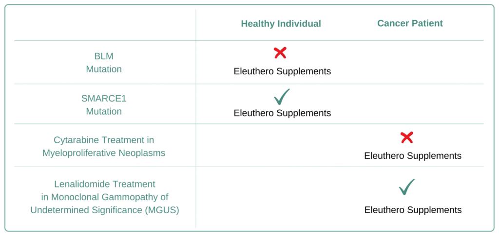 Which Cancer Types to Avoid Eleuthero Supplement