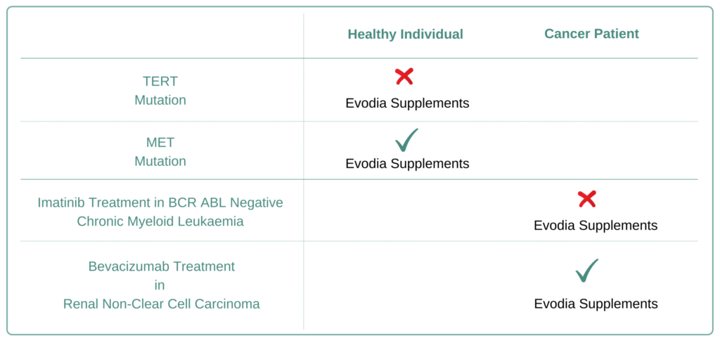 Which Cancer Types to Avoid Evodia Supplement