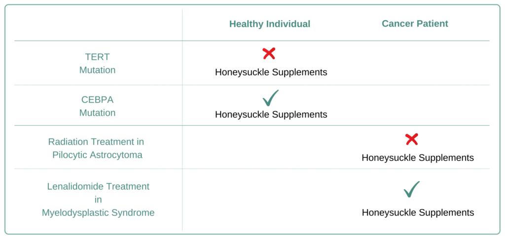 Which Cancer Types to Avoid Honeysuckle Supplement