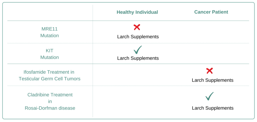 Which Cancer Types to Avoid Larch Supplement
