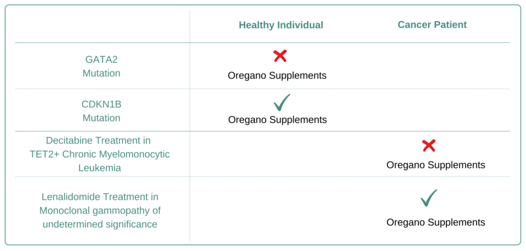 For Which Cancer Types to Avoid Oregano Supplement