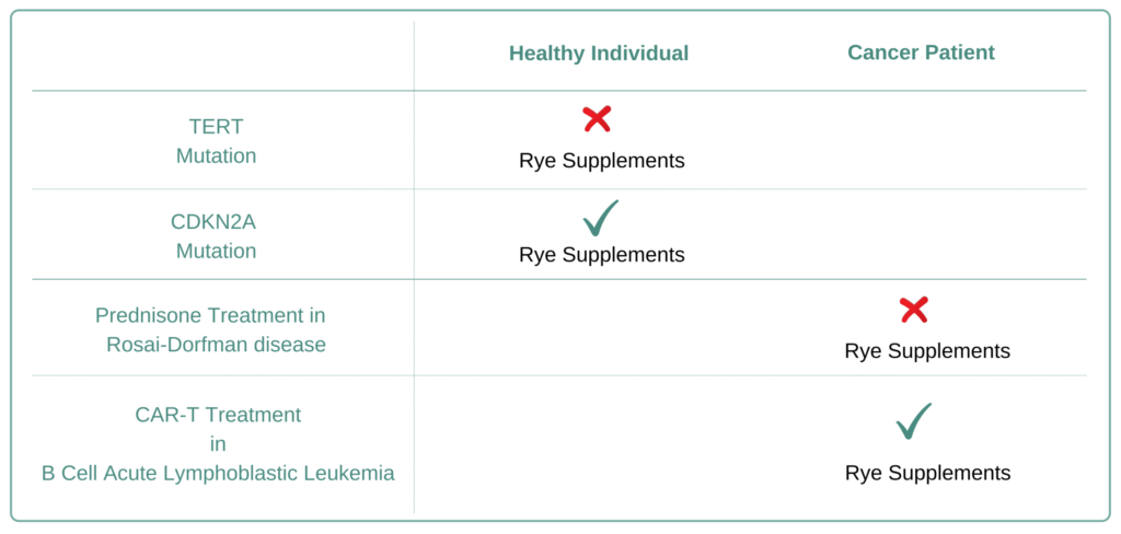 Which Cancer Types to Avoid Rye Supplement