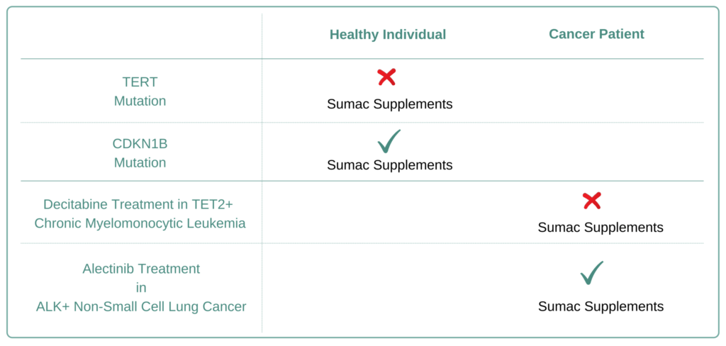 Which Cancer Types to Avoid Sumac Supplement