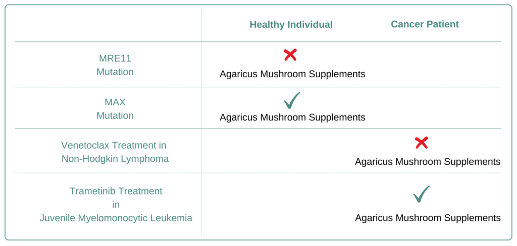 Which Cancer Types to Avoid Agaricus Mushroom Supplement
