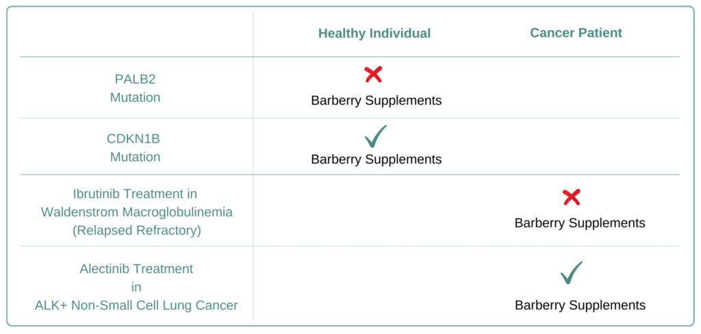 Which Cancer Types to Avoid Barberry Supplement