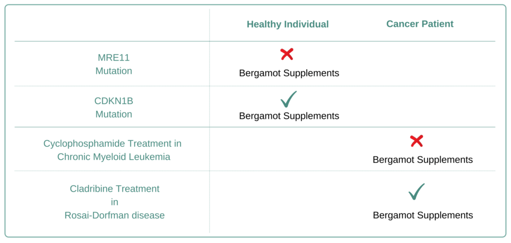 Which Cancer Types to Avoid Bergamot Supplement