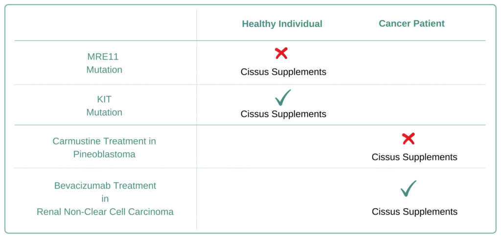 Which Cancer Types to Avoid Cissus Supplement