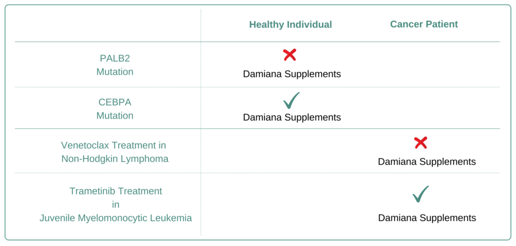 Which Cancer Types to Avoid Damiana Supplement