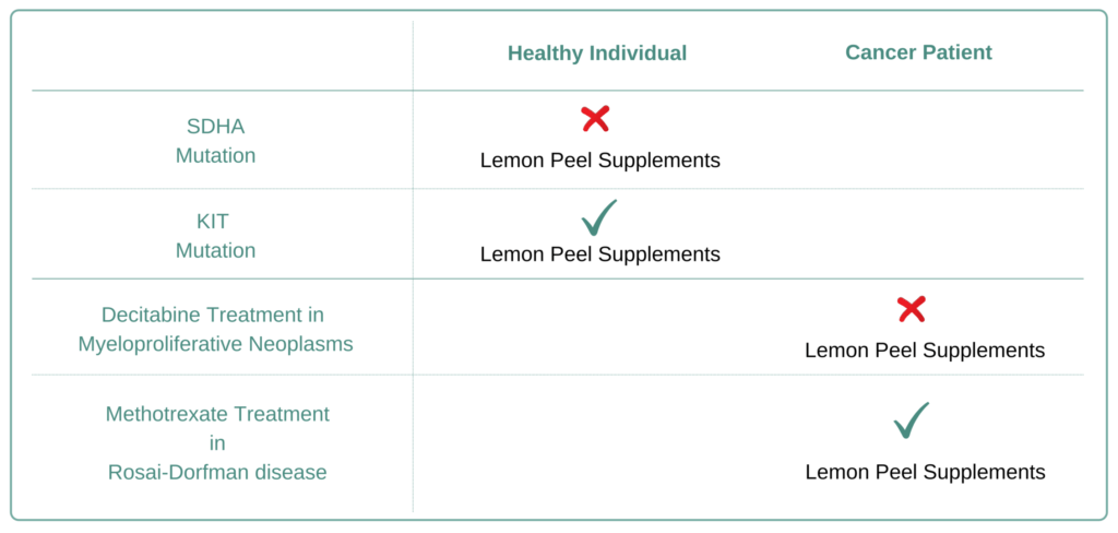 Which Cancer Types to Avoid Lemon Peel Supplement