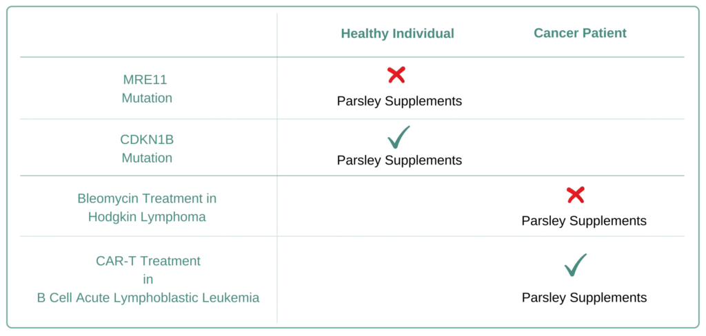 Which Cancer Types to Avoid Parsley Supplement