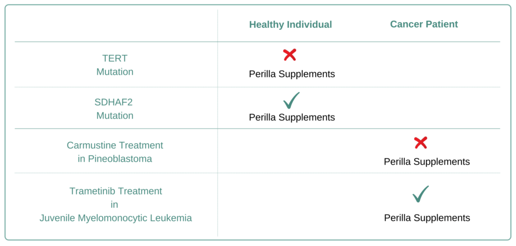 Which Cancer Types to Avoid Perilla Supplement