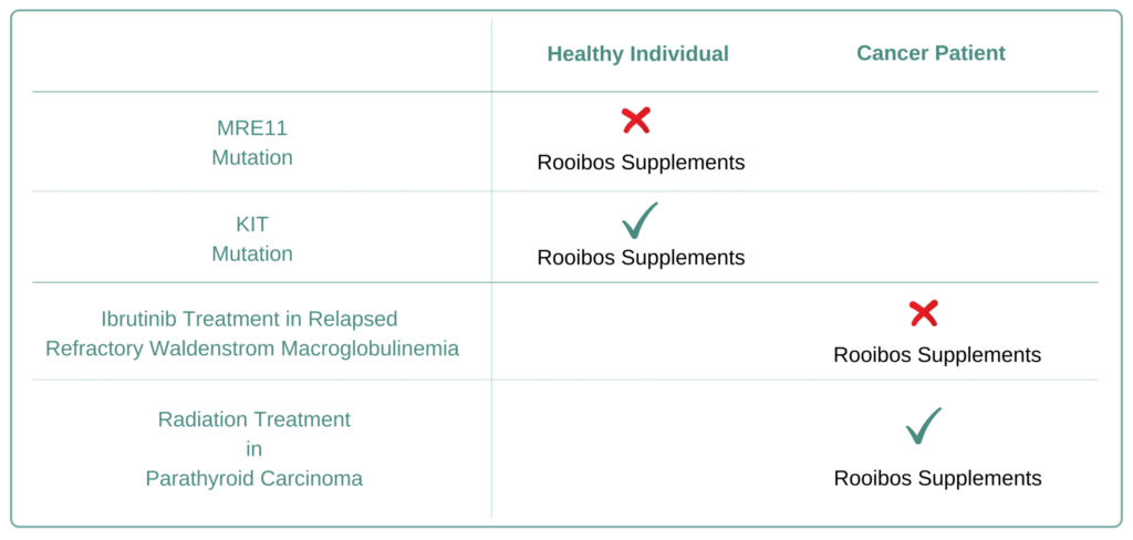 Which Cancer Types to Avoid Rooibos Supplement