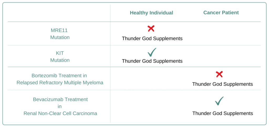 Which Cancer Types to Avoid Thunder God Supplement