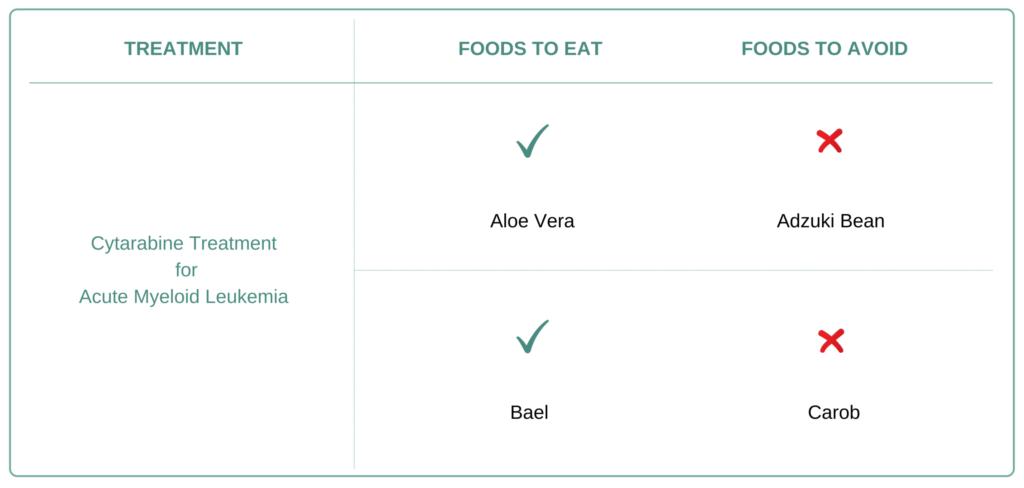 Foods to eat and avoid for Acute Myeloid Leukemia (AML)