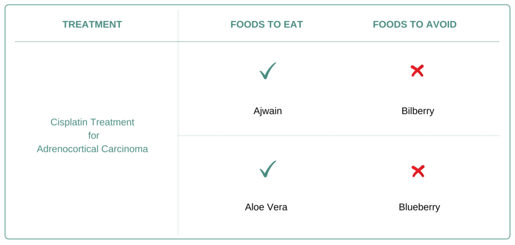 Foods to eat and avoid for Adrenocortical Carcinoma