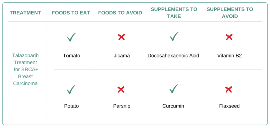 Foods and Supplements to take and avoid for BRCA+ Breast Carcinoma.