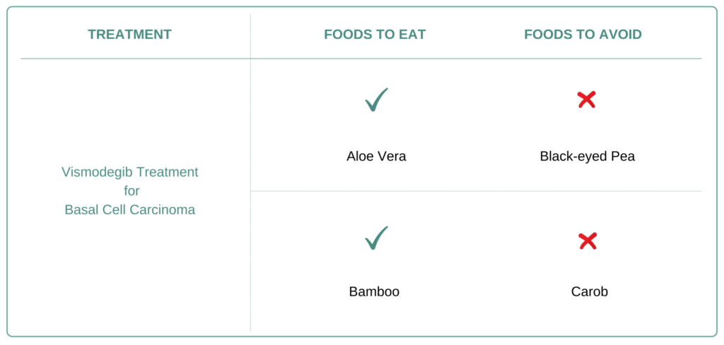 Foods to eat and avoid for Basal Cell Carcinoma