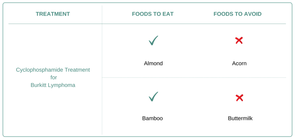 Foods to eat and avoid for Burkitt Lymphoma