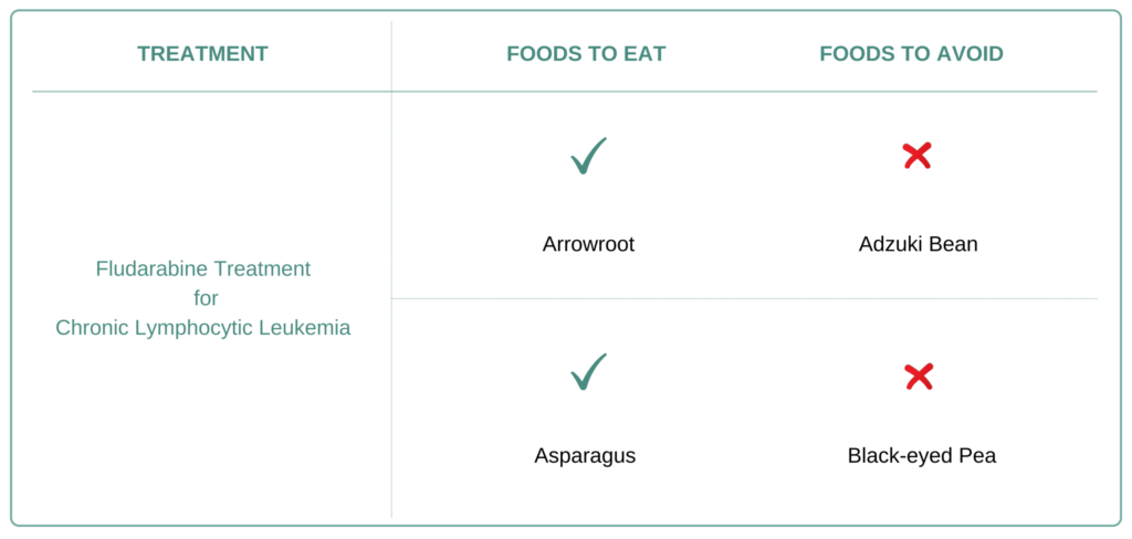 Foods to eat and avoid for Chronic Lymphocytic Leukemia (CLL).