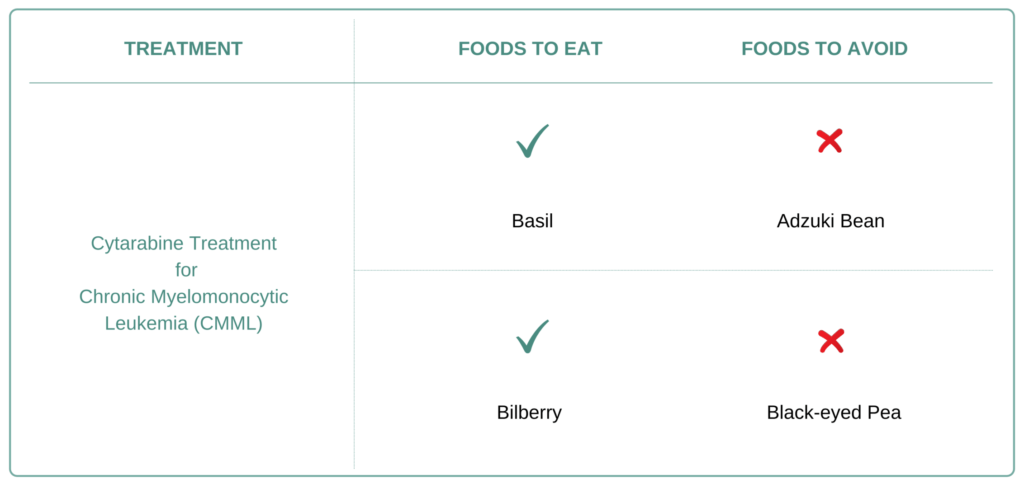 Foods to eat and avoid for Chronic Myelomonocytic Leukemia (CMML)