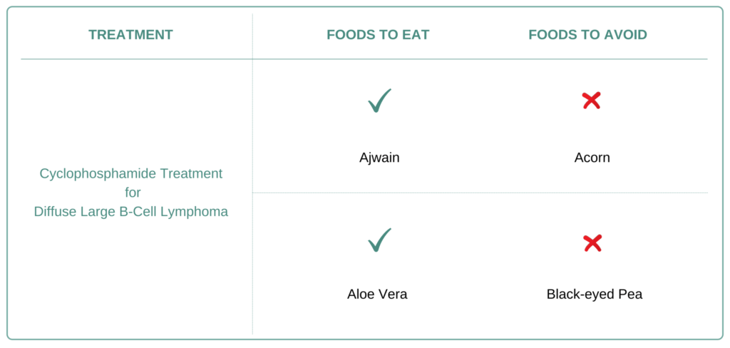 Foods to eat and avoid for Diffuse Large B-Cell Lymphoma (DLBCL).