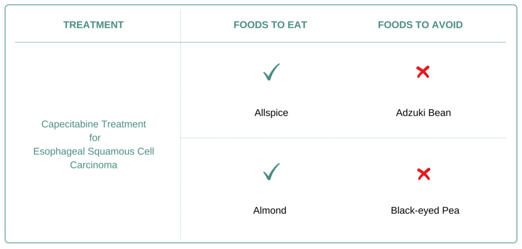 Foods to eat and avoid for Esophageal Squamous Cell Carcinoma