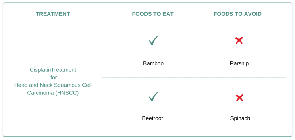 Foods to eat and avoid for Head and Neck Squamous Cell Carcinoma (HNSCC)