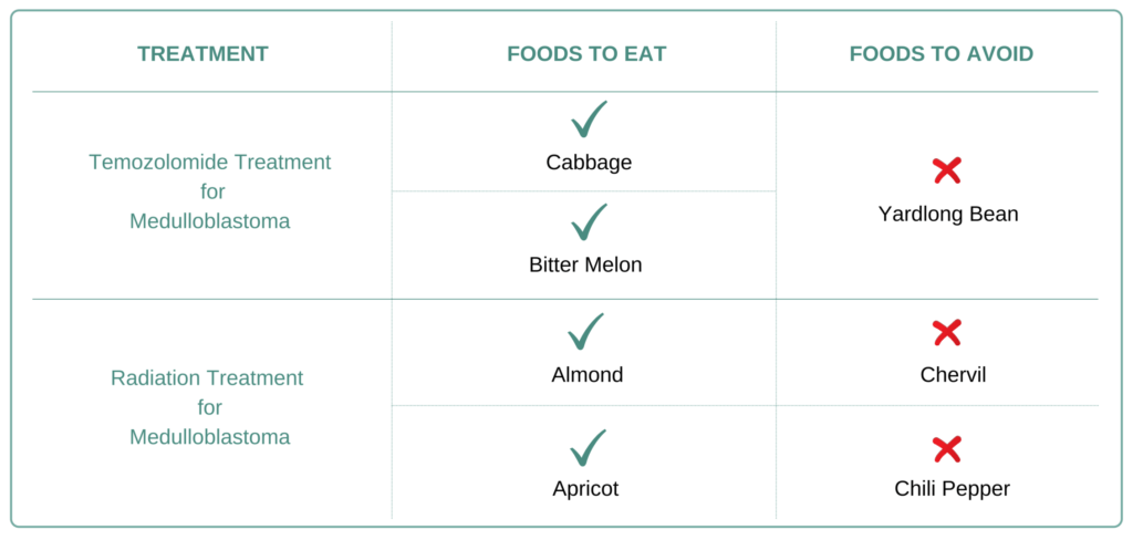 Foods to eat and avoid for Medulloblastoma