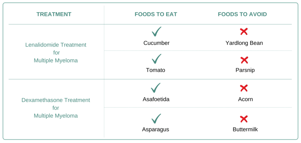 Foods to eat and avoid for Multiple Myeloma