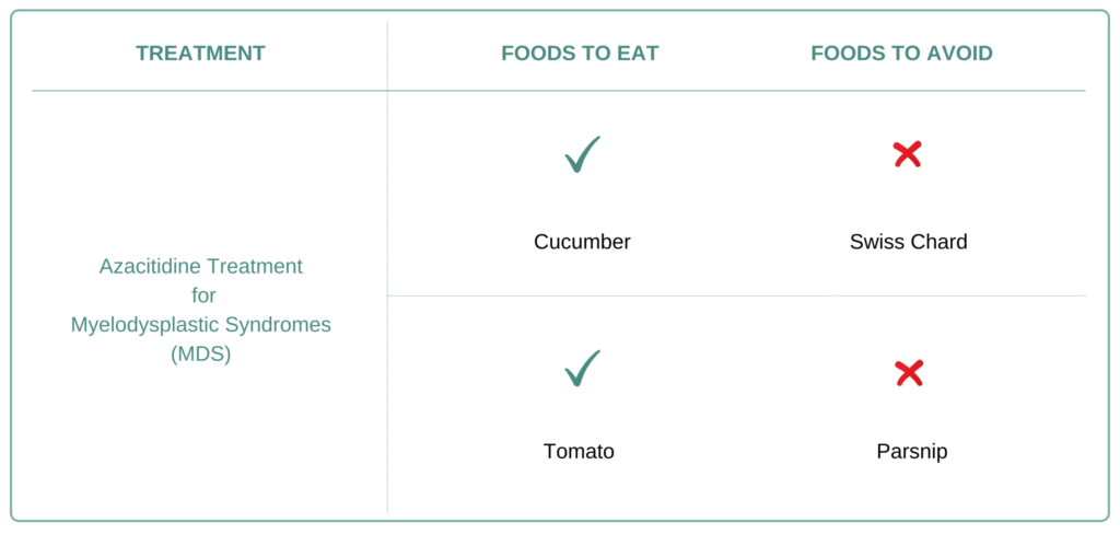 Foods to eat and avoid for Myelodysplastic Syndrome (MDS)