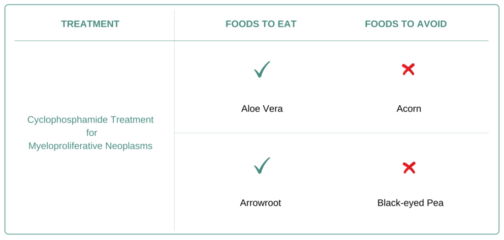 Foods to eat and avoid for Myeloproliferative Neoplasms (MPNs)