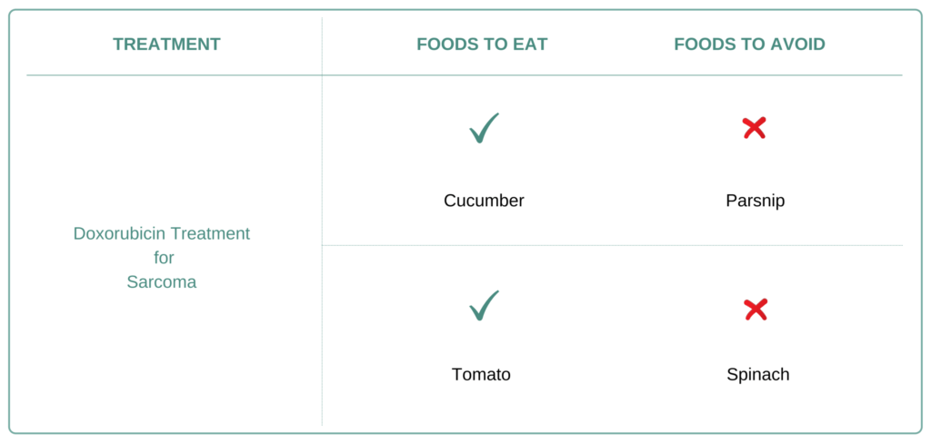 Foods to Eat and Avoid for Sarcoma