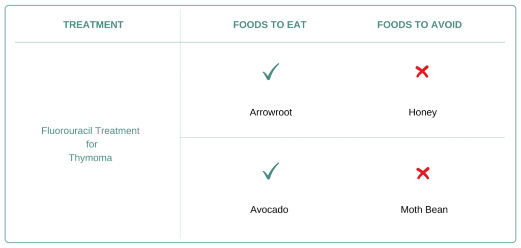Foods to eat and avoid for Thymoma