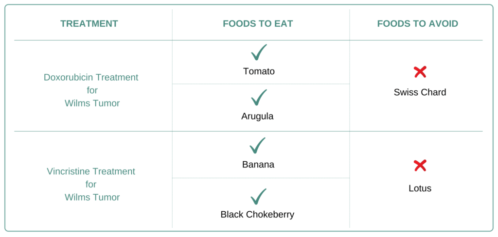 Food to eat and avoid for Wilm's Tumor