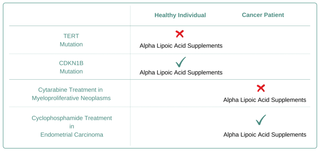 Which Cancer Types to Avoid Alpha Lipoic Acid Supplement