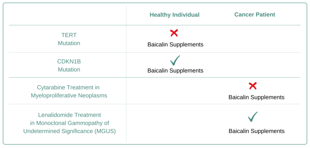 Which Cancer Types to Avoid Baicalin Supplement