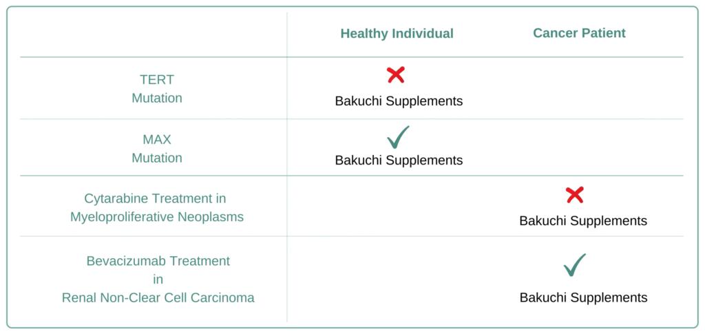 Which Cancer Types to Avoid Bakuchi Supplement