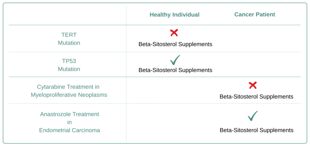 Which Cancer Types to Avoid Beta-Sitosterol Supplement