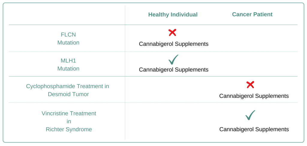 Which Cancer Types to avoid Cannabigerol Supplement