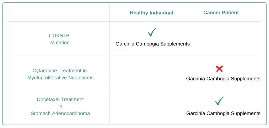 Which Cancer Types to Avoid Garcinia Cambogia Supplement