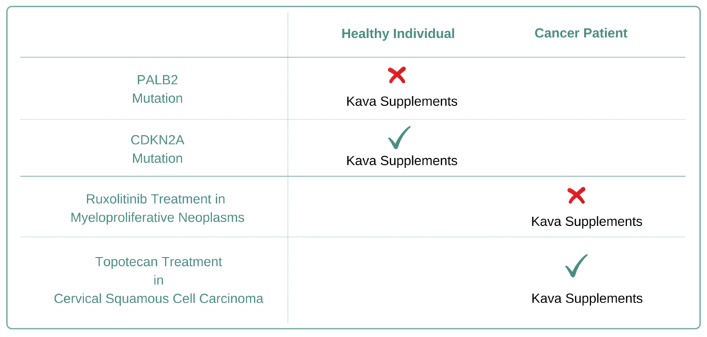 Which Cancer Types to Avoid Kava Supplement