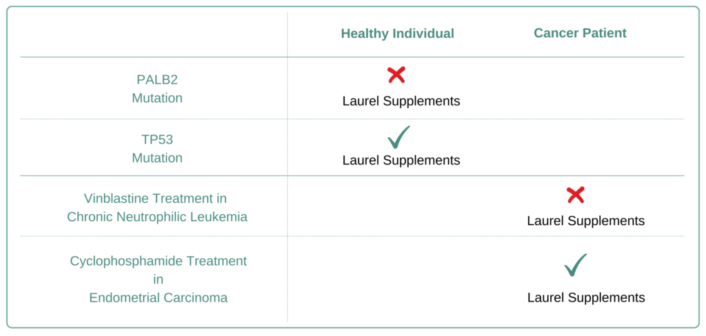 Which Cancer Types to Avoid Laurel  Supplement