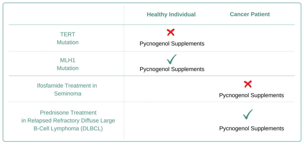 Which Cancer Types to Avoid Pycnogenol Supplement