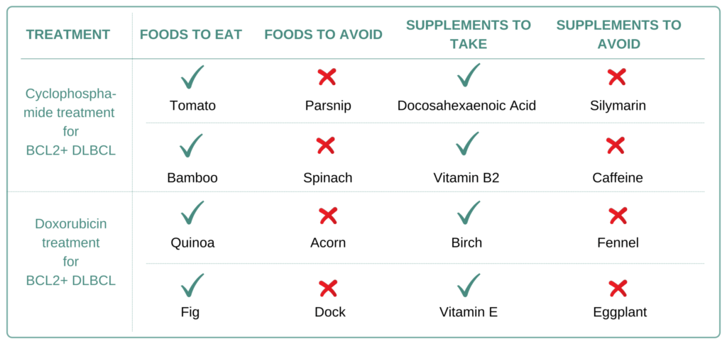 Foods and Supplements to take and avoid for BCL2+ Diffuse Large B-Cell Lymphoma (DLBCL)