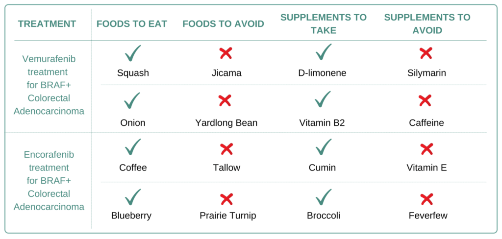 Foods and Supplements to take and avoid for BRAF+ Colorectal Adenocarcinoma