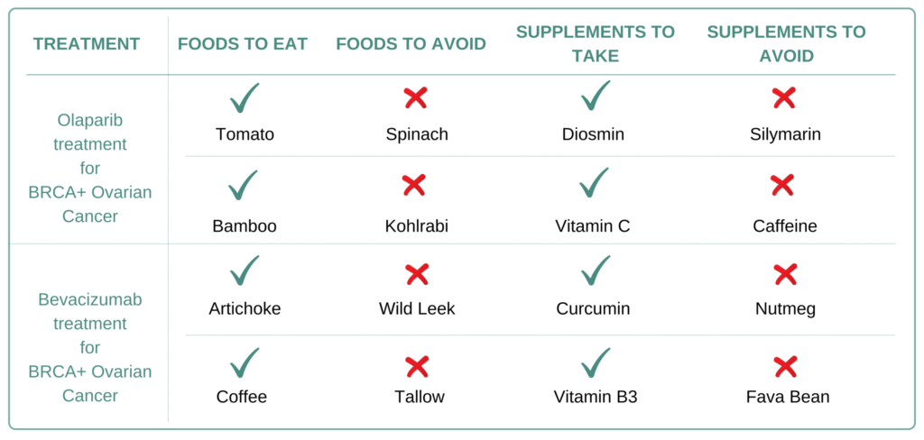Foods and Supplements to take and avoid for BRCA+ Ovarian Cancer