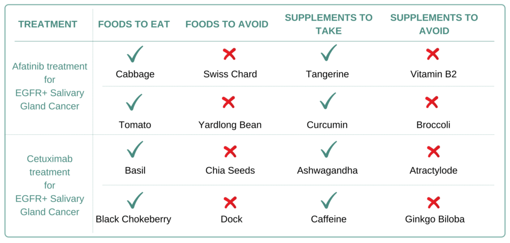 Foods and Supplements to take and avoid for EGFR+ Salivary Gland Cancer