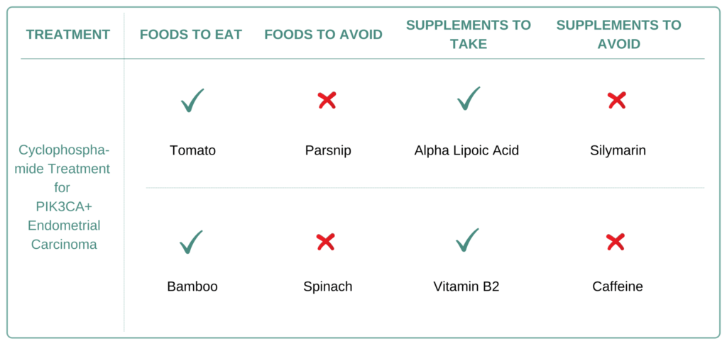 Foods and Supplements to take and avoid for PIK3CA+ Endometrial Carcinoma